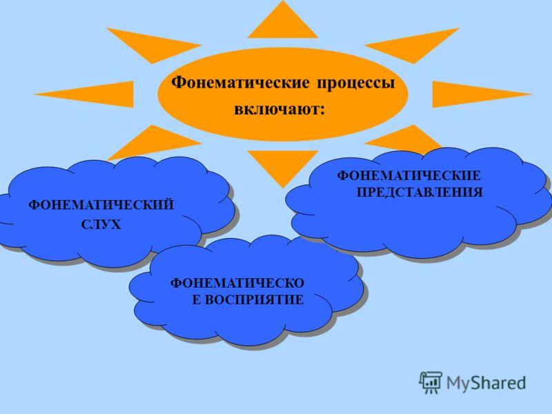 Фонематические процессы включают: ФОНЕМАТИЧЕСКИЙ СЛУХ ФОНЕМАТИЧЕСКИЙ СЛУХ ФОНЕМАТИЧЕСКО Е ВОСПРИЯТИЕ ФОНЕМАТИЧЕСКИЕ ПРЕДСТАВЛЕНИЯ