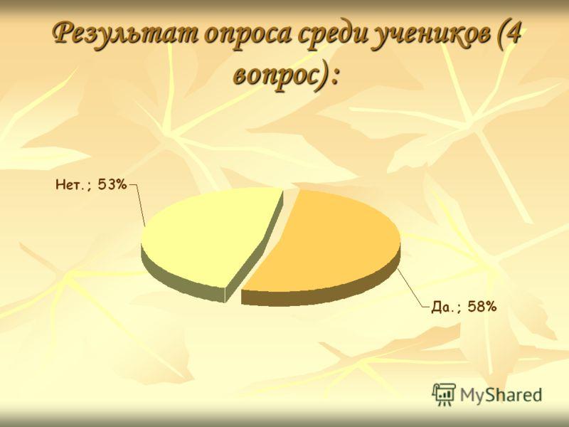Результат опроса среди учеников (4 вопрос) :