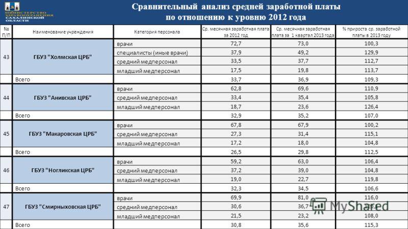 П/П Наименование учрежденияКатегория персонала Ср. месячная заработная плата за 2012 год Ср. месячная заработная плата за 1 квартал 2013 года % прироста ср. заработной платы в 2013 году 43ГБУЗ