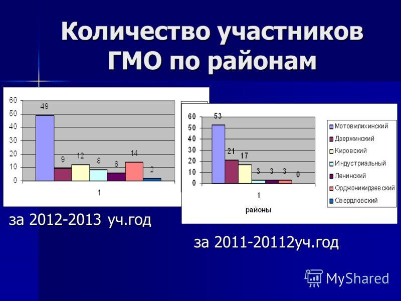 Количество участников ГМО по районам за 2012-2013 уч.год за 2012-2013 уч.год за 2011-20112уч.год за 2011-20112уч.год