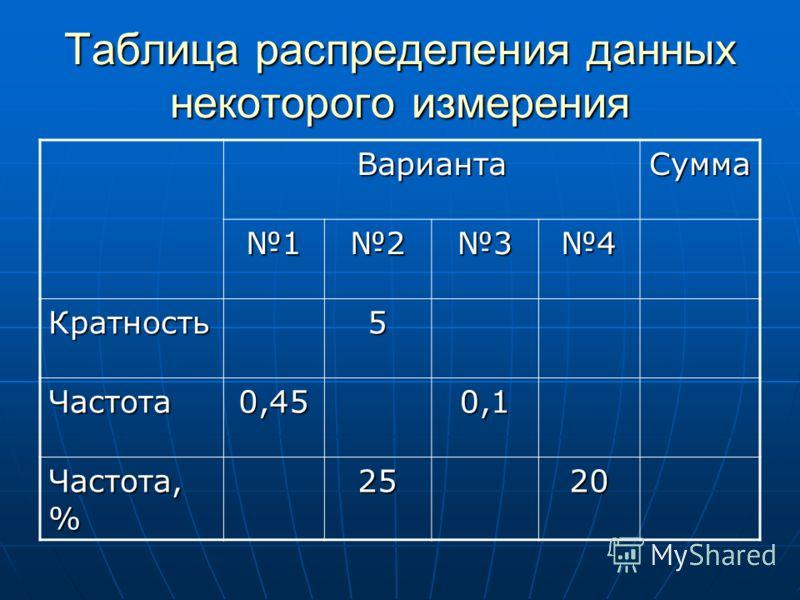 Таблица распределения данных некоторого измерения ВариантаСумма 1234 Кратность5 Частота0,450,1 Частота, % 2520