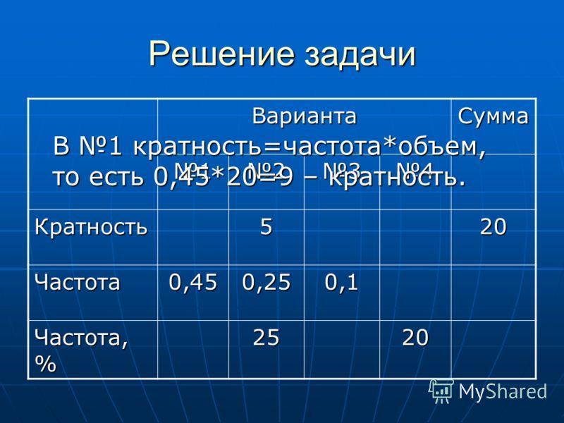 ВариантаСумма 1234 Кратность520 Частота0,450,250,1 Частота, % 2520 В 1 кратность=частота*объем, то есть 0,45*20=9 – кратность.