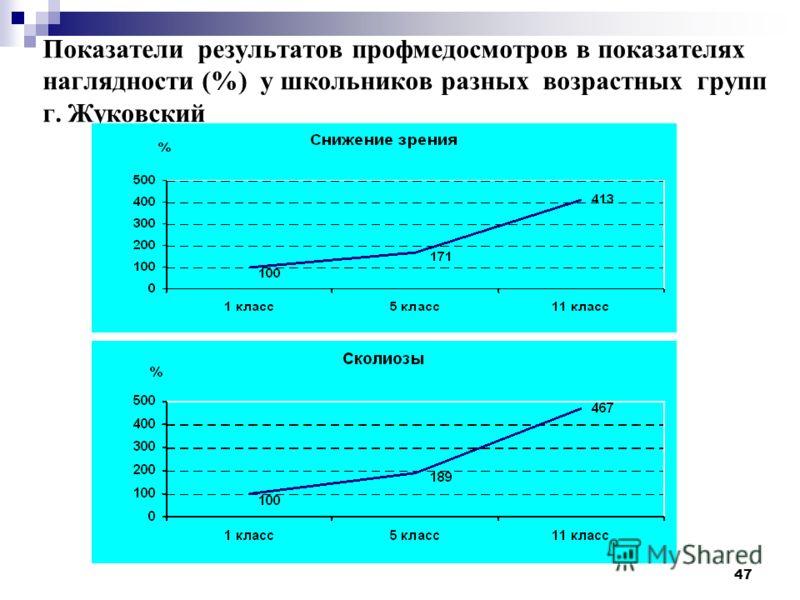 47 Показатели результатов профмедосмотров в показателях наглядности (%) у школьников разных возрастных групп г. Жуковский