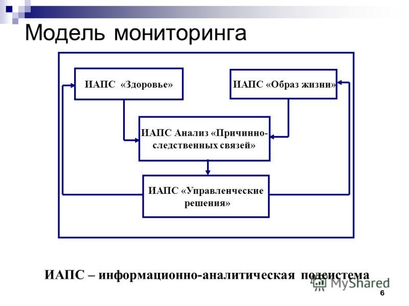 6 ИАПС – информационно-аналитическая подсистема ИАПС «Здоровье» ИАПС Анализ «Причинно- следственных связей» ИАПС «Образ жизни» ИАПС «Управленческие решения» Модель мониторинга