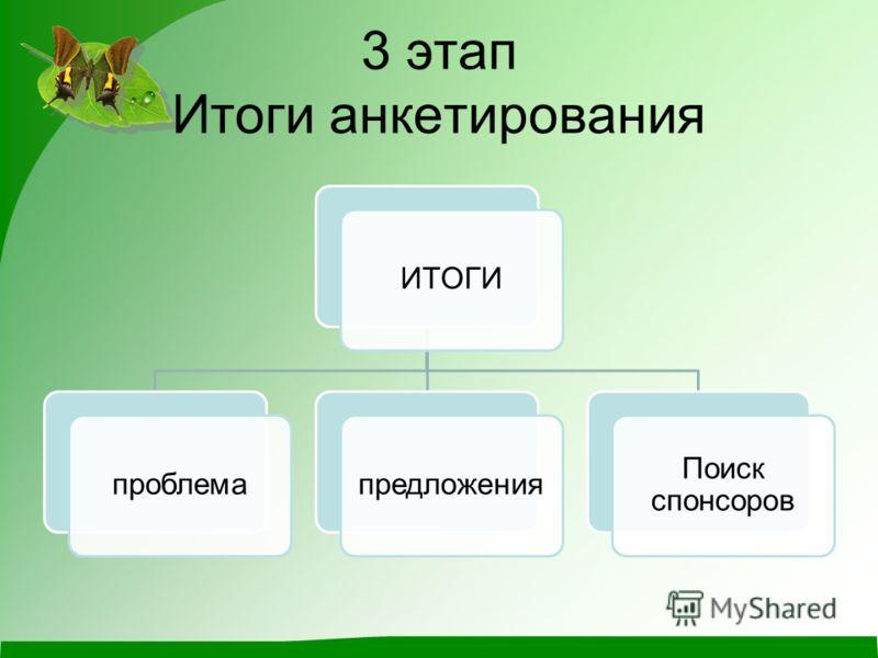 3 этап Итоги анкетирования ИТОГИпроблемапредложения Поиск спонсоров