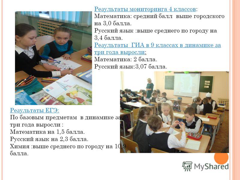 Результаты мониторинга 4 классов: Математика: средний балл выше городского на 3,0 балла. Русский язык :выше среднего по городу на 3,4 балла. Результаты ГИА в 9 классах в динамике за три года выросли: Математика: 2 балла. Русский язык:3,07 балла. Резу