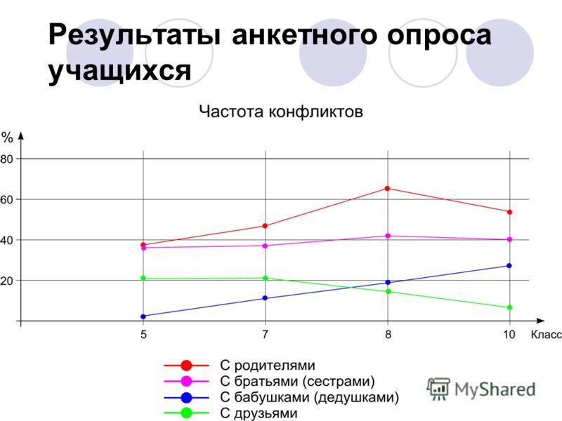Результаты анкетного опроса учащихся