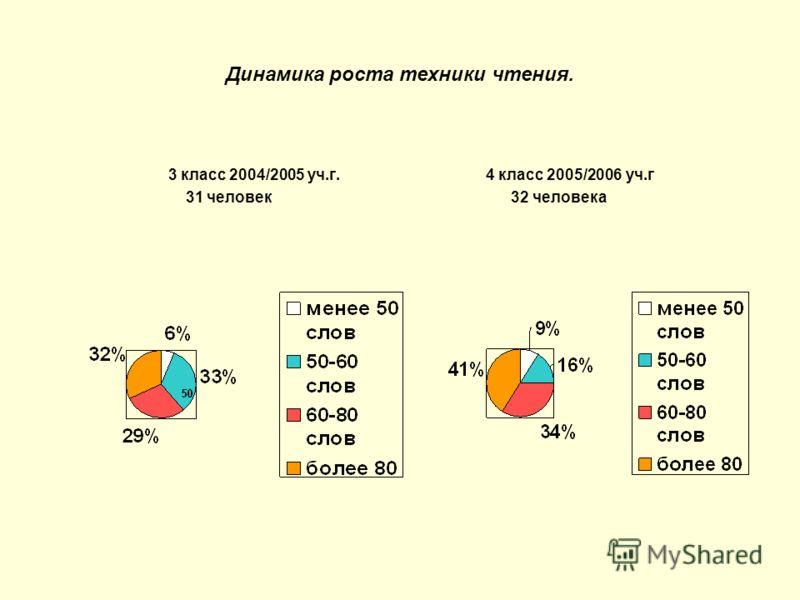 Динамика роста техники чтения. 3 класс 2004/2005 уч.г. 4 класс 2005/2006 уч.г 31 человек 32 человека