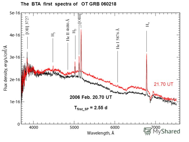 2006 Feb. 20.70 UT 21.70 UT The BTA first spectra of OT GRB 060218 T first_SP = 2.55 d HαHα He I 5876 Å [OII] 3727 HγHγ He II 4686 Å HβHβ [OIII]