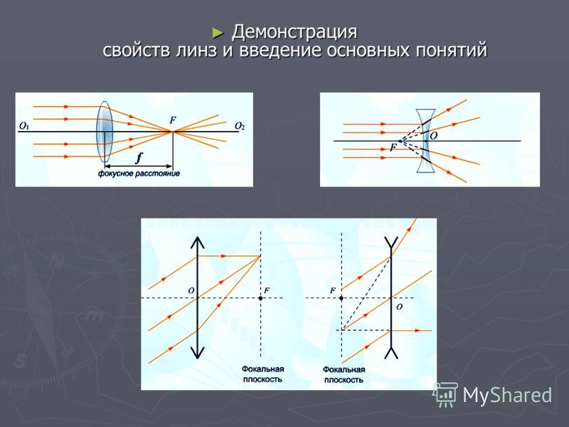 Демонстрация свойств линз и введение основных понятий Демонстрация свойств линз и введение основных понятий
