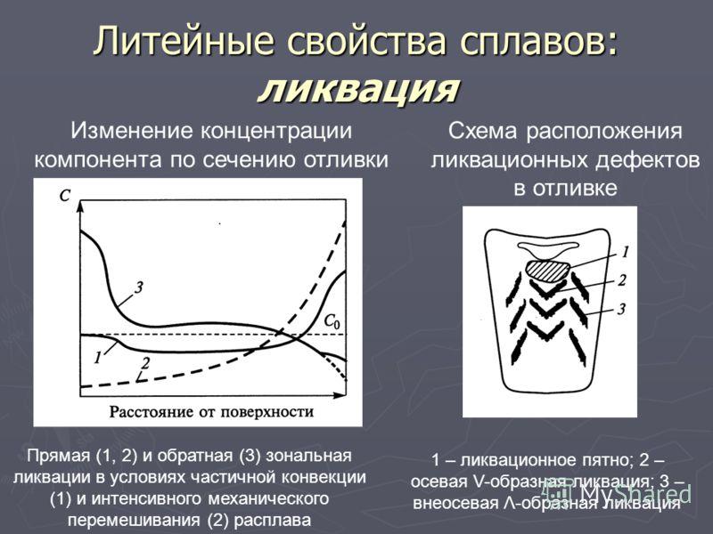 Литейные свойства сплавов: ликвация Изменение концентрации компонента по сечению отливки Схема расположения ликвационных дефектов в отливке Прямая (1, 2) и обратная (3) зональная ликвации в условиях частичной конвекции (1) и интенсивного механическог