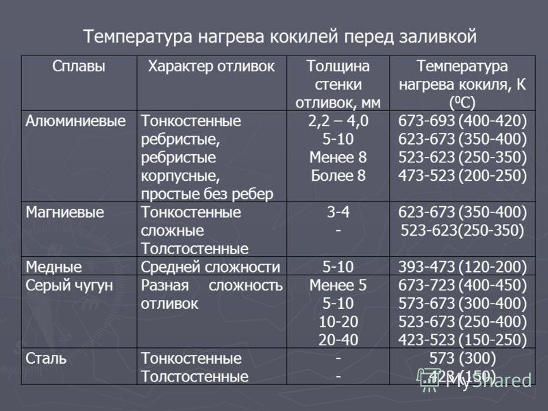 СплавыХарактер отливокТолщина стенки отливок, мм Температура нагрева кокиля, К ( 0 С) АлюминиевыеТонкостенные ребристые, ребристые корпусные, простые без ребер 2,2 – 4,0 5-10 Менее 8 Более 8 673-693 (400-420) 623-673 (350-400) 523-623 (250-350) 473-5