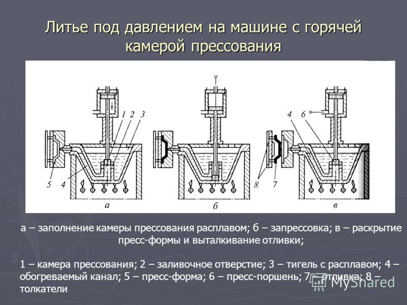 Литье под давлением на машине с горячей камерой прессования а – заполнение камеры прессования расплавом; б – запрессовка; в – раскрытие пресс-формы и выталкивание отливки; 1 – камера прессования; 2 – заливочное отверстие; 3 – тигель с расплавом; 4 –