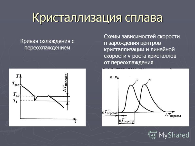 Кристаллизация сплава Кривая охлаждения с переохлаждением Схемы зависимостей скорости n зарождения центров кристаллизации и линейной скорости v роста кристаллов от переохлаждения