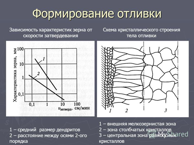 Формирование отливки Зависимость характеристик зерна от скорости затвердевания 1 – средний размер дендритов 2 – расстояние между осями 2-ого порядка Схема кристаллического строения тела отливки 1 – внешняя мелкозернистая зона 2 – зона столбчатых крис