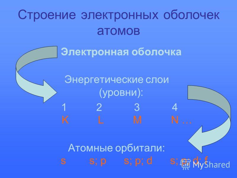 Строение электронных оболочек атомов Электронная оболочка Энергетические слои (уровни): 1 2 3 4 K L M N … Атомные орбитали: s s; p s; p; d s; p; d; f