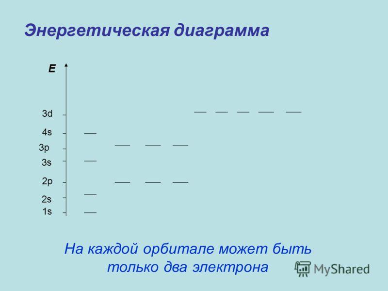 Энергетическая диаграмма E 3d 4s 3p 3s 2p 2s 1s На каждой орбитале может быть только два электрона