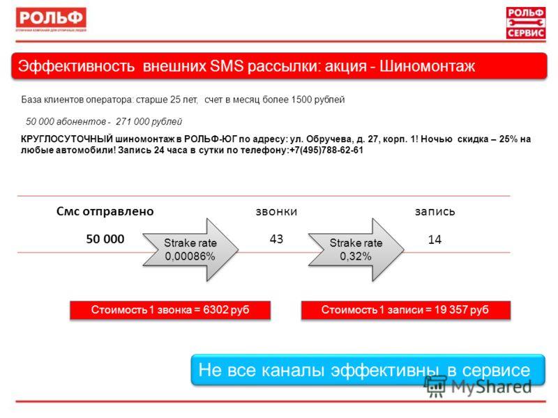Эффективность внешних SMS рассылки: акция - Шиномонтаж Смс отправлено звонкизапись 50 00043 14 База клиентов оператора: старше 25 лет, счет в месяц более 1500 рублей Strake rate 0,00086% Strake rate 0,00086% 50 000 абонентов - 271 000 рублей Strake r