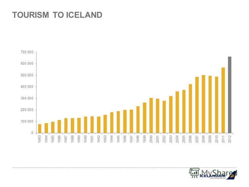 TOURISM TO ICELAND
