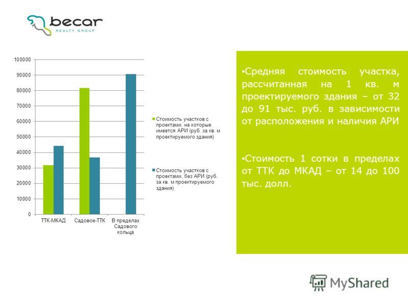 Средняя стоимость участка, рассчитанная на 1 кв. м проектируемого здания – от 32 до 91 тыс. руб. в зависимости от расположения и наличия АРИ Стоимость 1 сотки в пределах от ТТК до МКАД – от 14 до 100 тыс. долл.