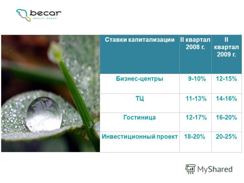 ) Ставки капитализацииII квартал 2008 г. II квартал 2009 г. Бизнес-центры 9-10%12-15% ТЦ 11-13%14-16% Гостиница 12-17%16-20% Инвестиционный проект18-20% 20-25%