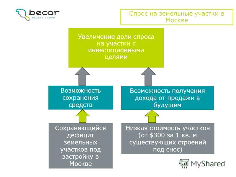 Спрос на земельные участки в Москве Увеличение доли спроса на участки с инвестиционными целями Возможность сохранения средств Сохраняющийся дефицит земельных участков под застройку в Москве Низкая стоимость участков (от $300 за 1 кв. м существующих с