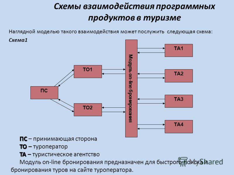 Схемы взаимодействия программных продуктов в туризме Наглядной моделью такого взаимодействия может послужить следующая схема: Схема1 ПС ТО2 ТО1 Модуль on-line бронирования ТА1 ТА2 ТА3 ТА4 ПС ПС – принимающая сторона ТО ТО – туроператор ТА ТА – турист
