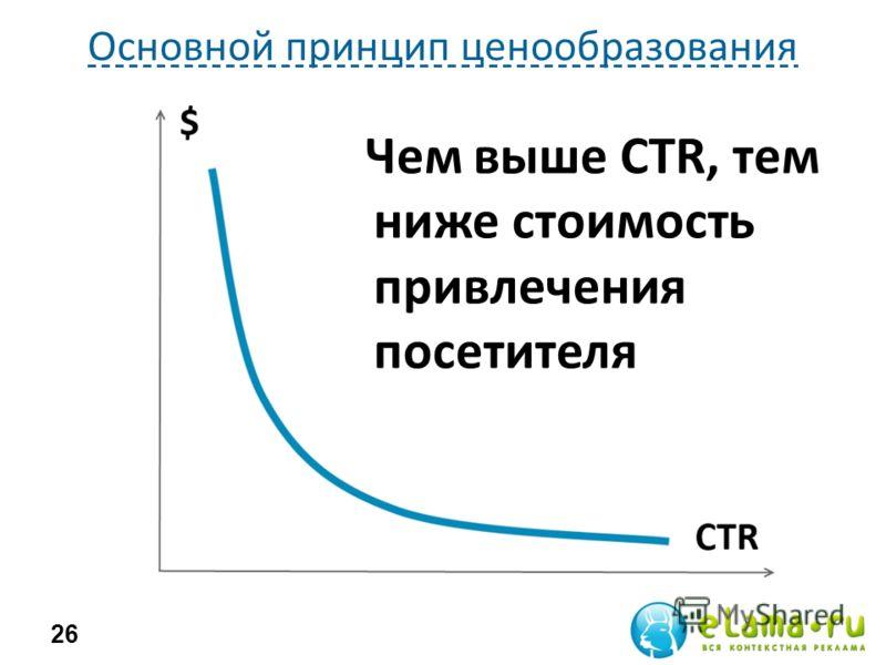 Основной принцип ценообразования 26 Чем выше CTR, тем ниже стоимость привлечения посетителя