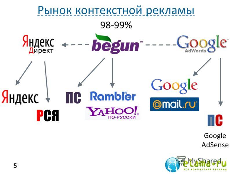 Рынок контекстной рекламы 5 98-99% РСЯ ПС Google AdSense