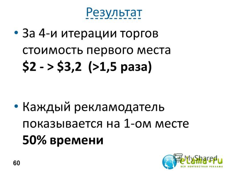 Результат За 4-и итерации торгов стоимость первого места $2 - > $3,2 (>1,5 раза) Каждый рекламодатель показывается на 1-ом месте 50% времени 60