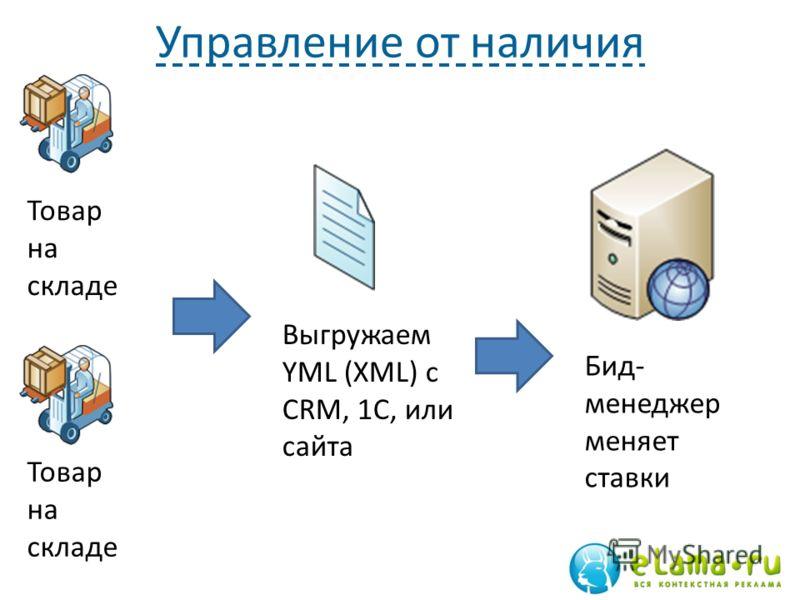 Управление от наличия Товар на складе 91 Выгружаем YML (XML) с CRM, 1С, или сайта Бид- менеджер меняет ставки Товар на складе