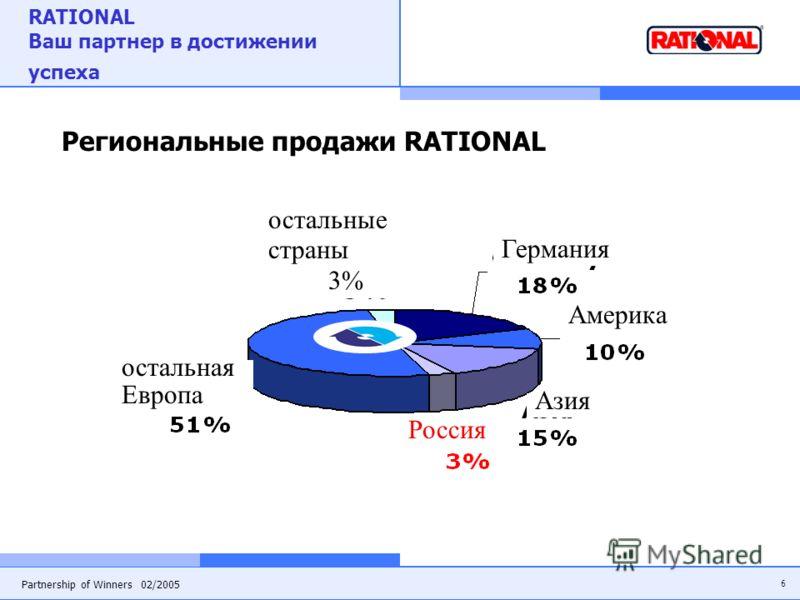 6 Partnership of Winners 02/2005 RATIONAL Ваш партнер в достижении успеха Региональные продажи RATIONAL остальные страны 3% Германия Америка Азия Россия остальная Европа