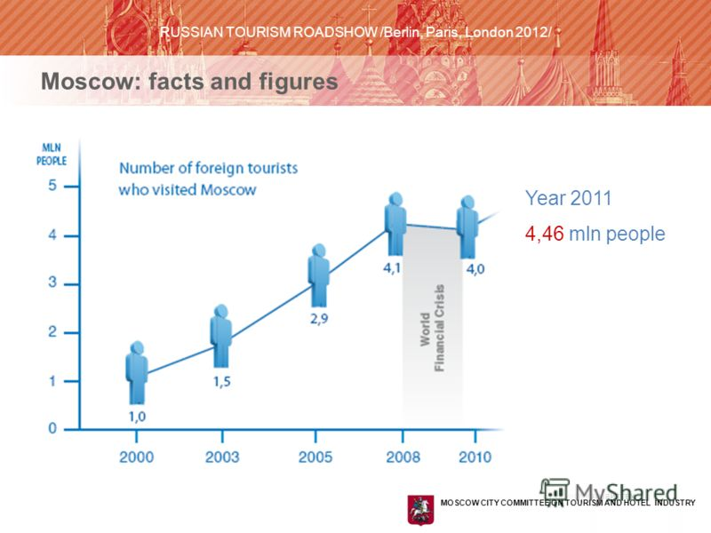 КОМИТЕТ ПО ТУРИЗМУ И ГОСТИНИЧНОМУ ХОЗЯЙСТВУ ГОРОДА МОСКВЫ Moscow: facts and figures Year 2011 4,46 mln people MOSCOW CITY COMMITTEE ON TOURISM AND HOTEL INDUSTRY RUSSIAN TOURISM ROADSHOW /Berlin, Paris, London 2012/