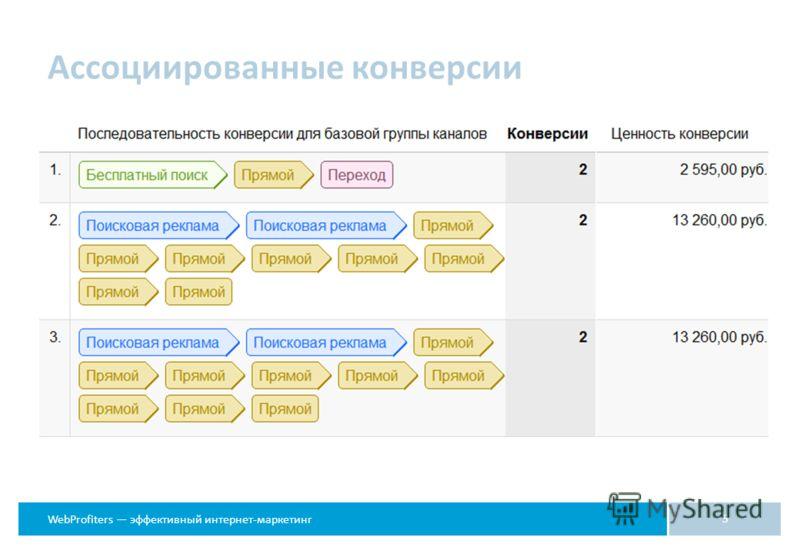 WebProfiters эффективный интернет-маркетинг Ассоциированные конверсии 5