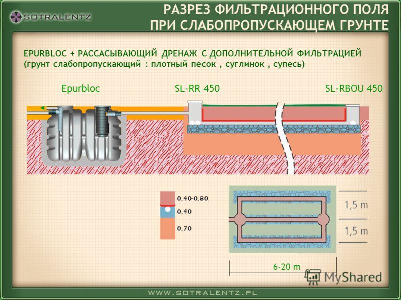 РАЗРЕЗ ФИЛЬТРАЦИОННОГО ПОЛЯ ПРИ СЛАБОПРОПУСКАЮЩЕМ ГРУНТЕ EPURBLOC + РАССАСЫВАЮЩИЙ ДРЕНАЖ С ДОПОЛНИТЕЛЬНОЙ ФИЛЬТРАЦИЕЙ (грунт слабопропускающий : плотный песок, суглинок, супесь) SL-RR 450SL-RBOU 450 6-20 m Epurbloc