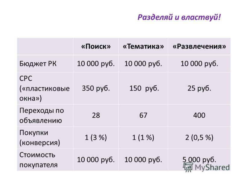 «Поиск»«Тематика»«Развлечения» Бюджет РК10 000 руб. CPC («пластиковые окна») 350 руб. 150 руб.25 руб. Переходы по объявлению 2867400 Покупки (конверсия) 1 (3 %)1 (1 %)2 (0,5 %) Стоимость покупателя 10 000 руб. 5 000 руб. Разделяй и властвуй!