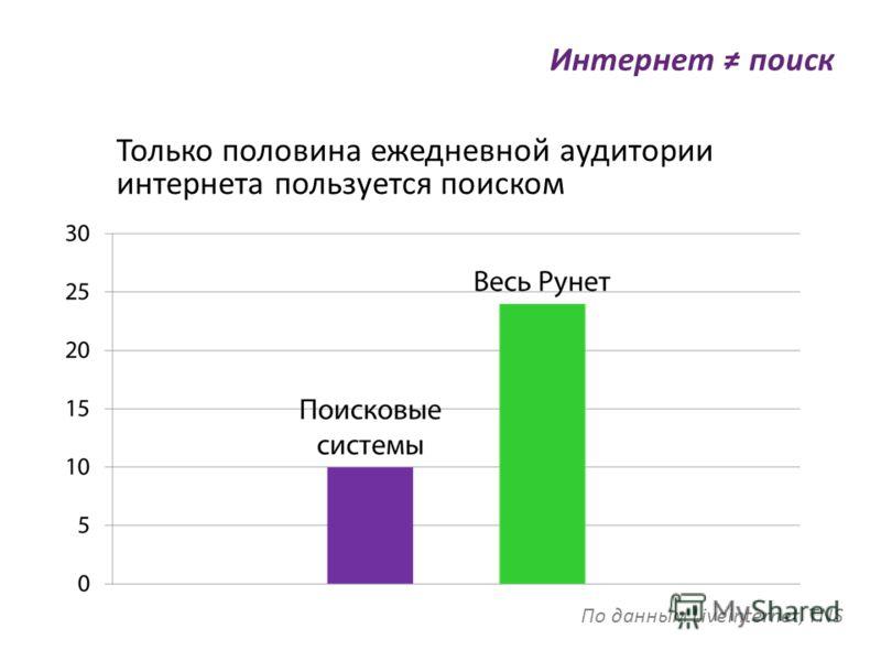 Интернет поиск Только половина ежедневной аудитории интернета пользуется поиском По данным Liveinternet, TNS