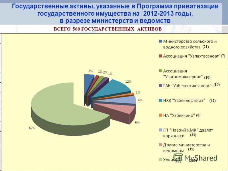 ВСЕГО 560 ГОСУДАРСТВЕННЫХ АКТИВОВ Государственные активы, указанные в Программа приватизации государственного имущества на 2012-2013 годы, в разрезе министерств и ведомств (21) (7) (10) (62) (8) (33) (35) (363)
