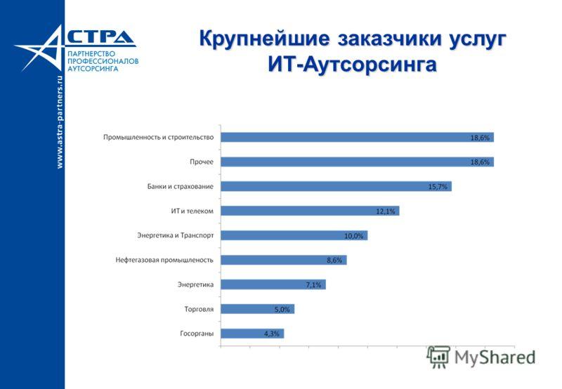 Крупнейшие заказчики услуг ИТ-Аутсорсинга