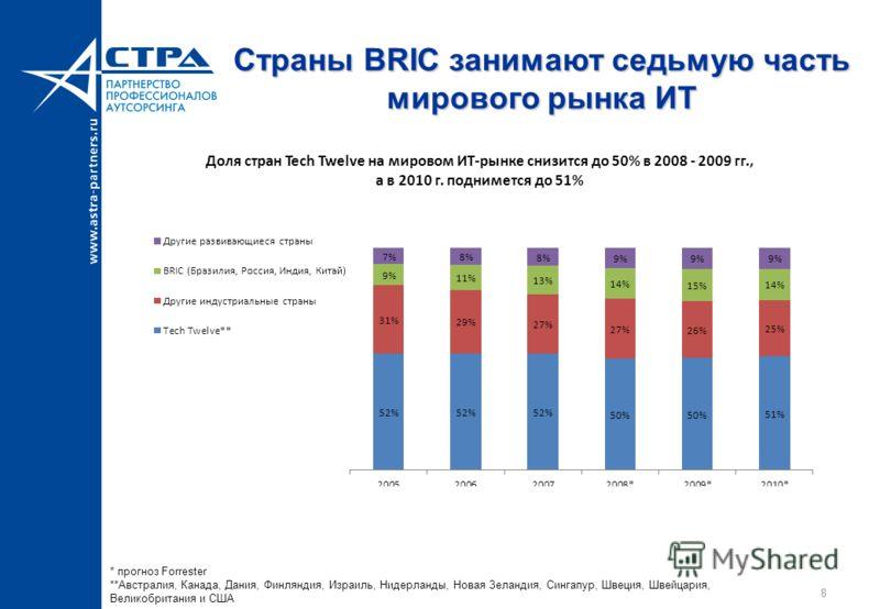 8 Страны BRIC занимают седьмую часть мирового рынка ИТ * прогноз Forrester **Aвстралия, Канада, Дания, Финляндия, Израиль, Нидерланды, Новая Зеландия, Сингапур, Швеция, Швейцария, Великобритания и США