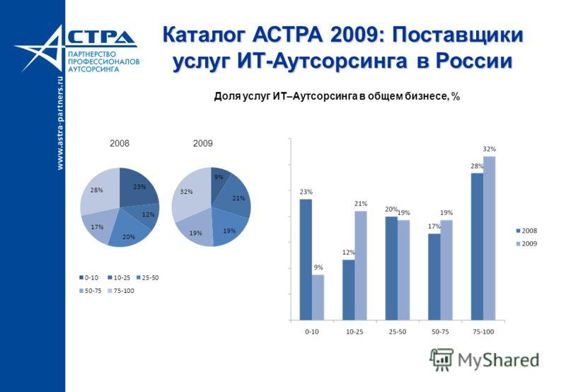 Каталог АСТРА 2009: Поставщики услуг ИТ-Аутсорсинга в России Доля услуг ИТ–Аутсорсинга в общем бизнесе, % 20082009