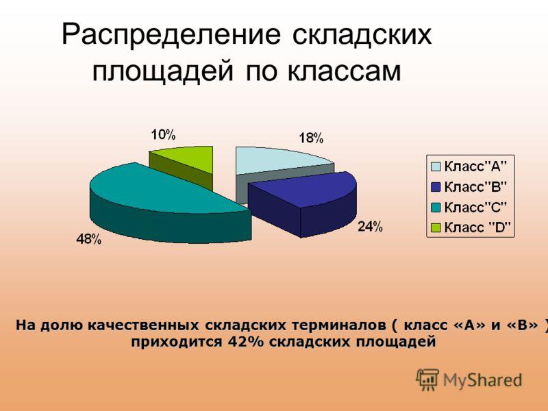 Распределение складских площадей по классам На долю качественных складских терминалов ( класс «А» и «В» ) приходится 42% складских площадей