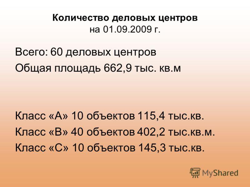 Количество деловых центров на 01.09.2009 г. Всего: 60 деловых центров Общая площадь 662,9 тыс. кв.м Класс «А» 10 объектов 115,4 тыс.кв. Класс «В» 40 объектов 402,2 тыс.кв.м. Класс «С» 10 объектов 145,3 тыс.кв.