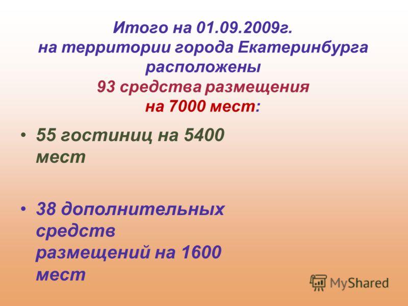 55 гостиниц на 5400 мест 38 дополнительных средств размещений на 1600 мест Итого на 01.09.2009г. на территории города Екатеринбурга расположены 93 средства размещения на 7000 мест: