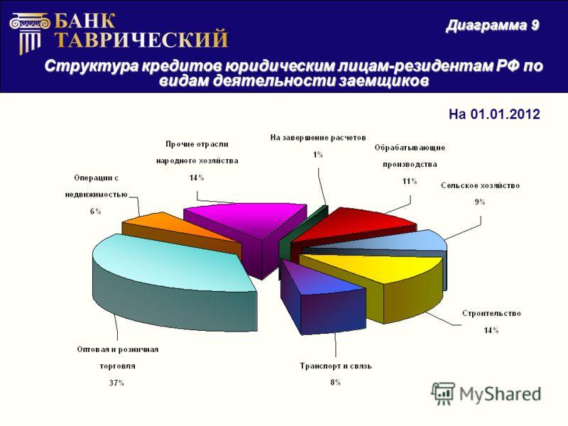Структура кредитов юридическим лицам-резидентам РФ по видам деятельности заемщиков Диаграмма 9 На 01.01.2012