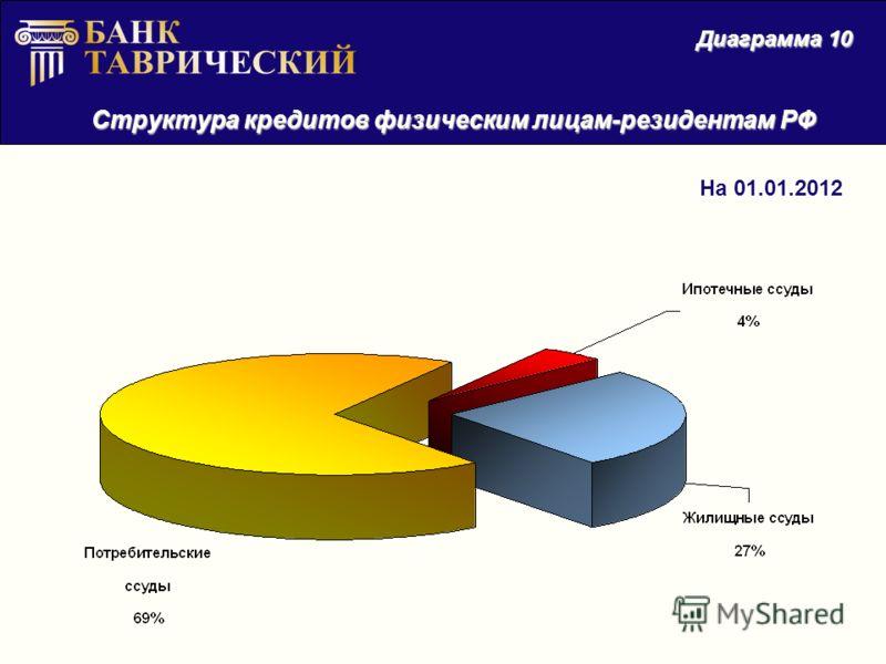 Структура кредитов физическим лицам-резидентам РФ Диаграмма 10 На 01.01.2012