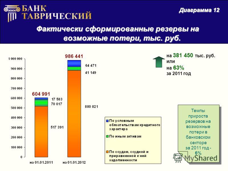Фактически сформированные резервы на возможные потери, тыс. руб. Диаграмма 12 на 381 450 тыс. руб. или на 63% за 2011 год 604 991 986 441 Темпы прироста резервов на возможные потери в банковском секторе за 2011 год - 6% Темпы прироста резервов на воз