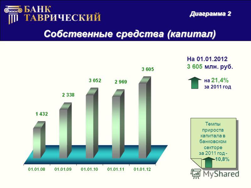 Собственные средства (капитал) Диаграмма 2 На 01.01.2012 3 605 млн. руб. на 21,4% за 2011 год Темпы прироста капитала в банковском секторе за 2011 год - 10,8% Темпы прироста капитала в банковском секторе за 2011 год - 10,8%