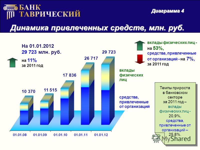 Динамика привлеченных средств, млн. руб. Диаграмма 4 На 01.01.2012 29 723 млн. руб. на 11% за 2011 год 10 370 11 515 17 836 26 717 29 723 вклады физических лиц - на 53%, средства, привлеченные от организаций - на 7%, за 2011 год вклады физических лиц
