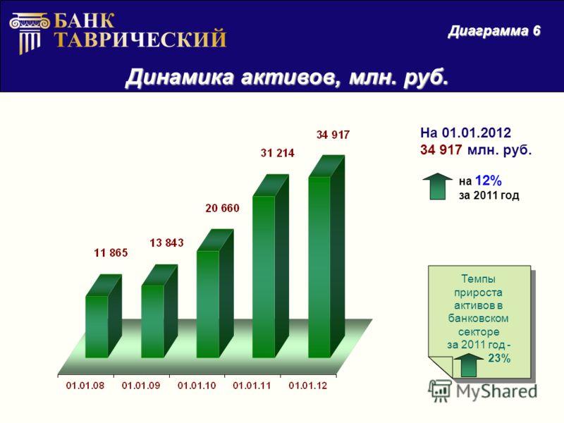 Динамика активов, млн. руб. Диаграмма 6 На 01.01.2012 34 917 млн. руб. на 12% за 2011 год Темпы прироста активов в банковском секторе за 2011 год - 23% Темпы прироста активов в банковском секторе за 2011 год - 23%